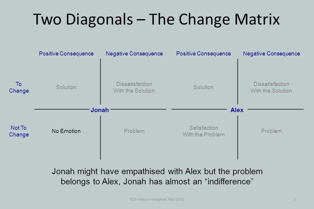 © Dr Kelvyn Youngman, May 20123 Jonah might have empathised with Alex but the problem belongs to Alex, Jonah has almost an indifference Dissatisfaction With the Solution Positive Consequence Jonah Negative Consequence Solution ProblemNo Emotion To Change Not To Change Dissatisfaction With the Solution Positive ConsequenceNegative Consequence Solution Problem Satisfaction With the Problem Alex Two Diagonals – The Change Matrix