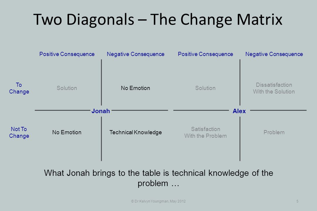 © Dr Kelvyn Youngman, May 20125 What Jonah brings to the table is technical knowledge of the problem … No Emotion Positive Consequence Jonah Negative Consequence Solution Technical KnowledgeNo Emotion To Change Not To Change Dissatisfaction With the Solution Positive ConsequenceNegative Consequence Solution Problem Satisfaction With the Problem Alex Two Diagonals – The Change Matrix