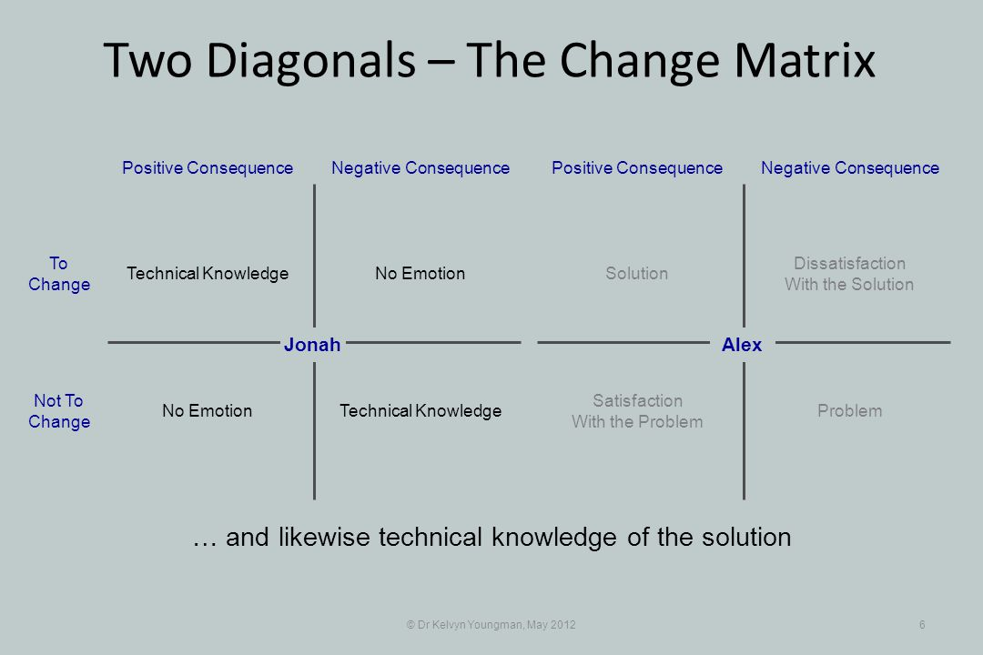 © Dr Kelvyn Youngman, May 20126 … and likewise technical knowledge of the solution No Emotion Positive Consequence Jonah Negative Consequence Technical Knowledge No Emotion To Change Not To Change Dissatisfaction With the Solution Positive ConsequenceNegative Consequence Solution Problem Satisfaction With the Problem Alex Two Diagonals – The Change Matrix