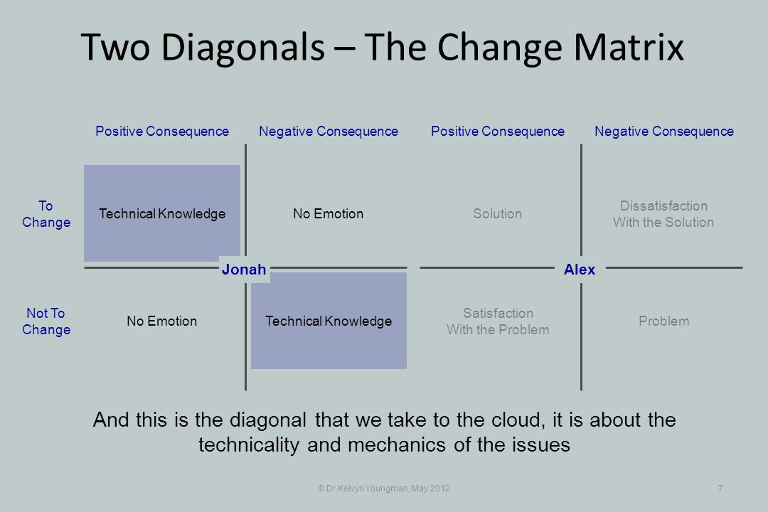 © Dr Kelvyn Youngman, May 20127 And this is the diagonal that we take to the cloud, it is about the technicality and mechanics of the issues No Emotion Positive ConsequenceNegative Consequence Technical Knowledge No Emotion To Change Not To Change Dissatisfaction With the Solution Positive ConsequenceNegative Consequence Solution Problem Satisfaction With the Problem AlexJonah Two Diagonals – The Change Matrix