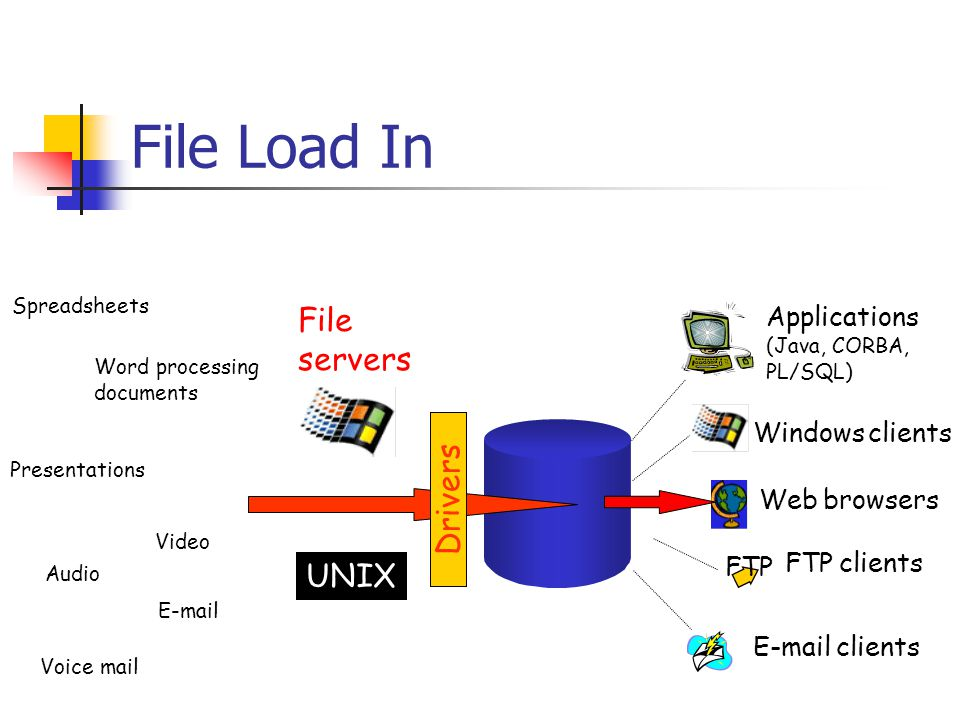 File Load In Spreadsheets Word processing documents Presentations Video Audio E-mail Voice mail File servers UNIX Drivers Applications (Java, CORBA, PL/SQL) Windows clients Web browsers E-mail clients FTP clients FTP