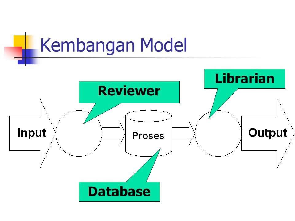 Kembangan Model Reviewer Librarian Database