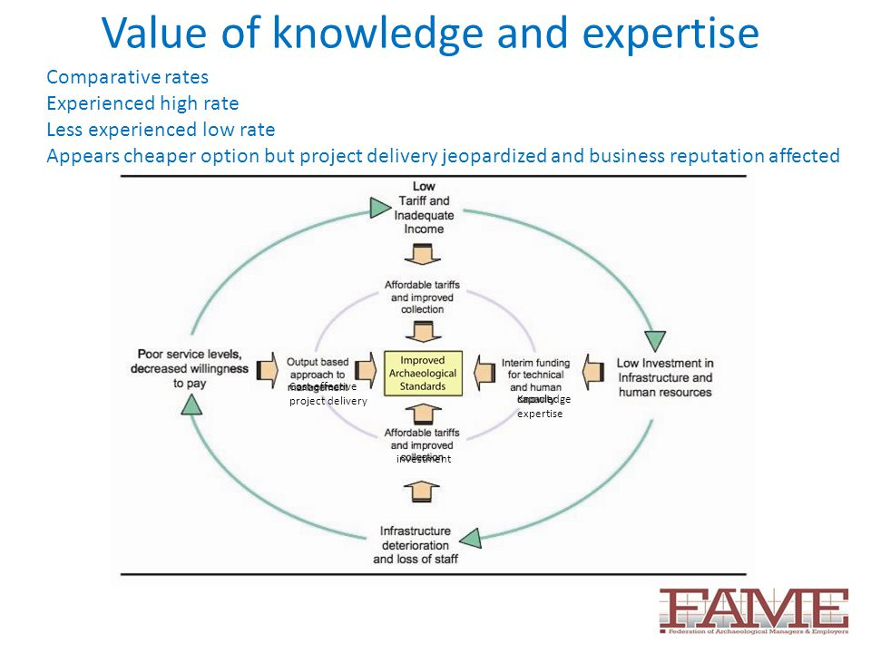 Value of knowledge and expertise Knowledge expertise investment Cost-effective project delivery Comparative rates Experienced high rate Less experienced low rate Appears cheaper option but project delivery jeopardized and business reputation affected