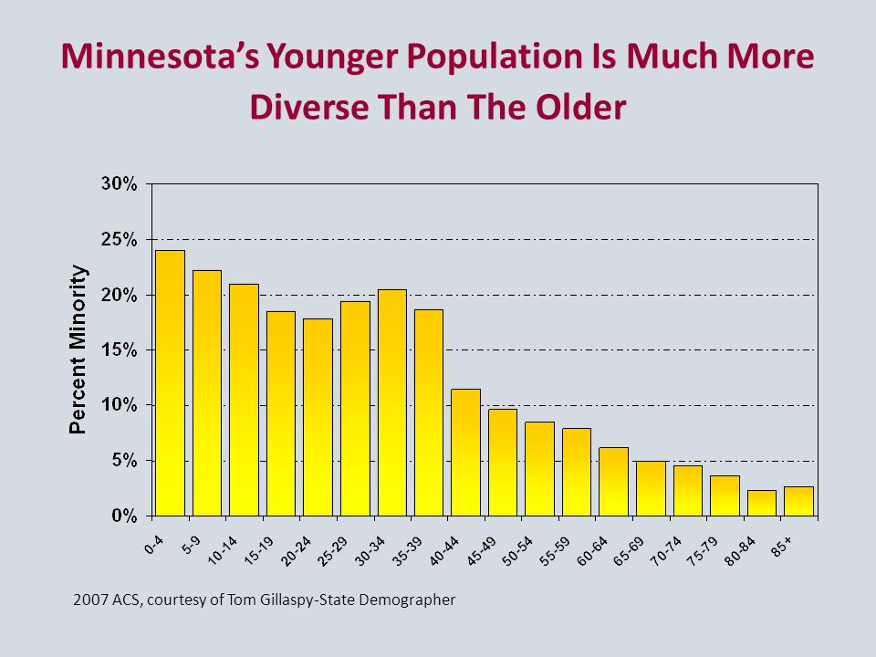 Minnesota's Younger Population Is Much More Diverse Than The Older 2007 ACS, courtesy of Tom Gillaspy-State Demographer
