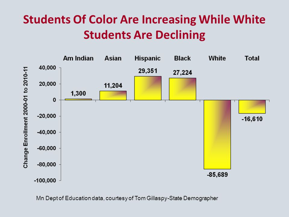 Students Of Color Are Increasing While White Students Are Declining Mn Dept of Education data, courtesy of Tom Gillaspy-State Demographer