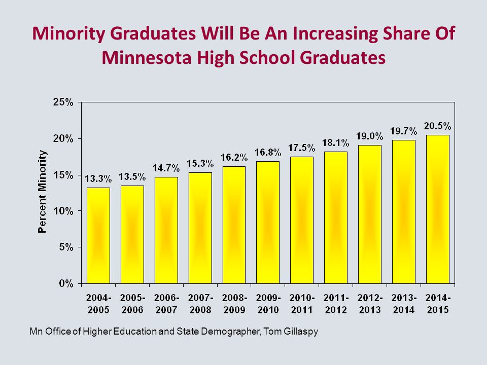 Minority Graduates Will Be An Increasing Share Of Minnesota High School Graduates Mn Office of Higher Education and State Demographer, Tom Gillaspy