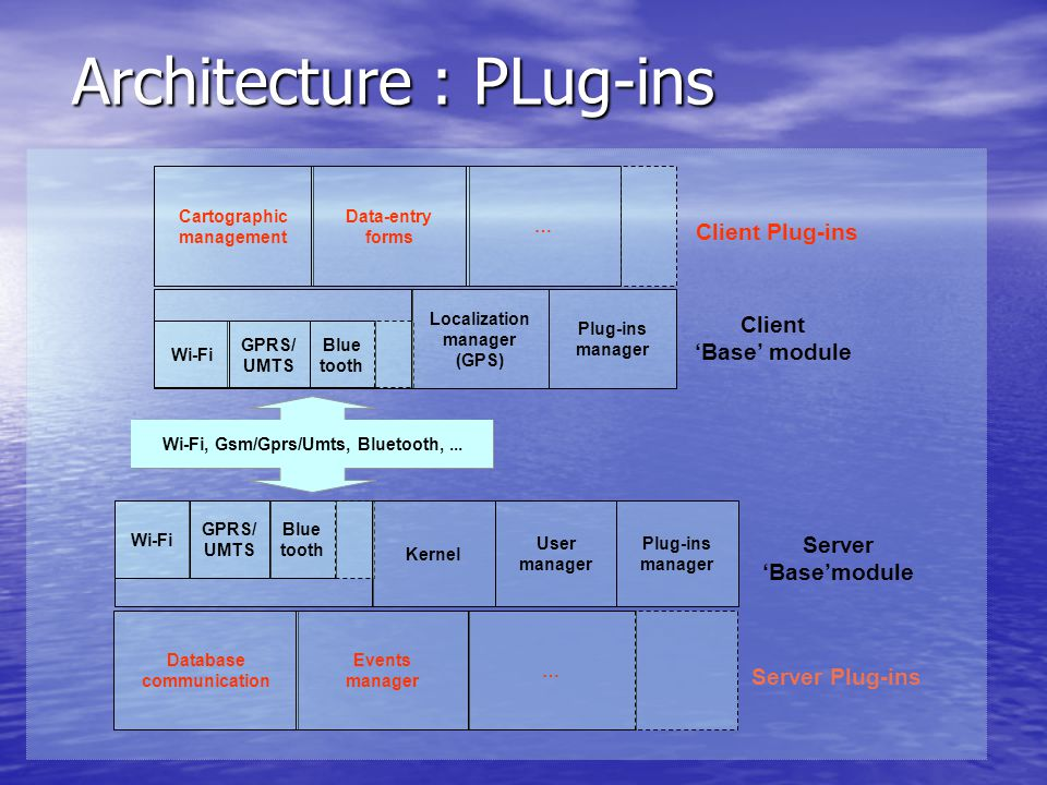 Architecture : PLug-ins Server Plug-ins GPRS/ UMTS Blue tooth Wi-Fi Localization manager (GPS) Plug-ins manager GPRS/ UMTS Blue tooth Wi-Fi Kernel User manager Plug-ins manager Client 'Base' module Server 'Base'module Client Plug-ins Database communication Events manager … Cartographic management Data-entry forms … Wi-Fi, Gsm/Gprs/Umts, Bluetooth,...