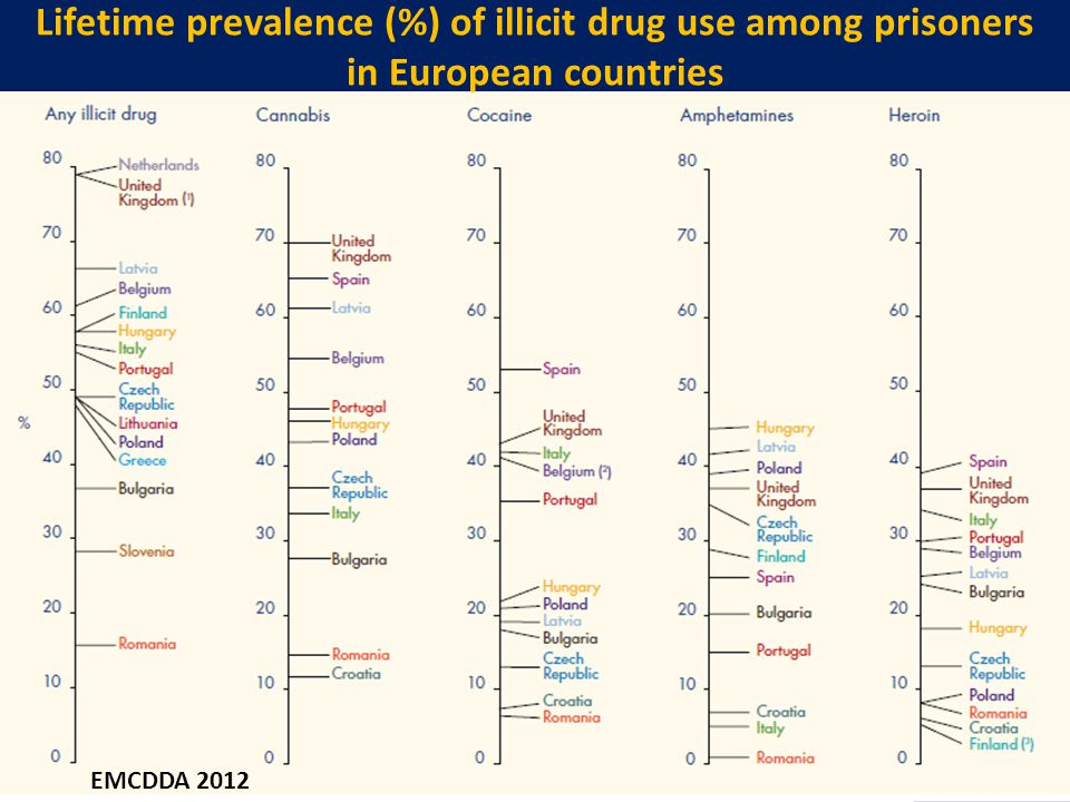 Lifetime prevalence (%) of illicit drug use among prisoners in European countries EMCDDA 2012