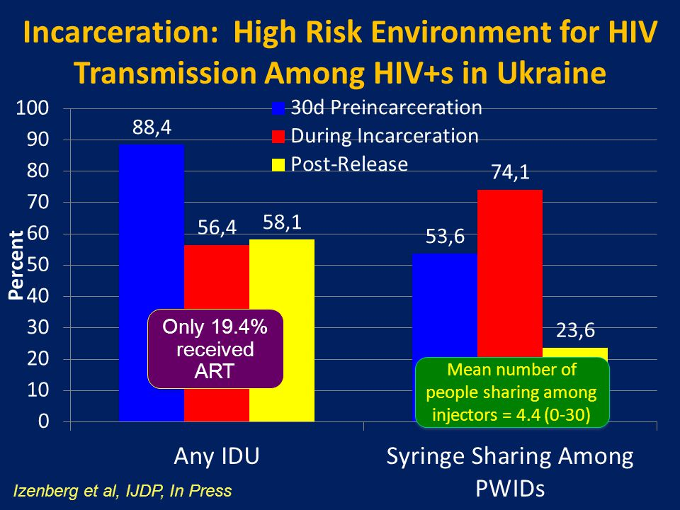 Incarceration: High Risk Environment for HIV Transmission Among HIV+s in Ukraine Izenberg et al, IJDP, In Press Mean number of people sharing among injectors = 4.4 (0-30)