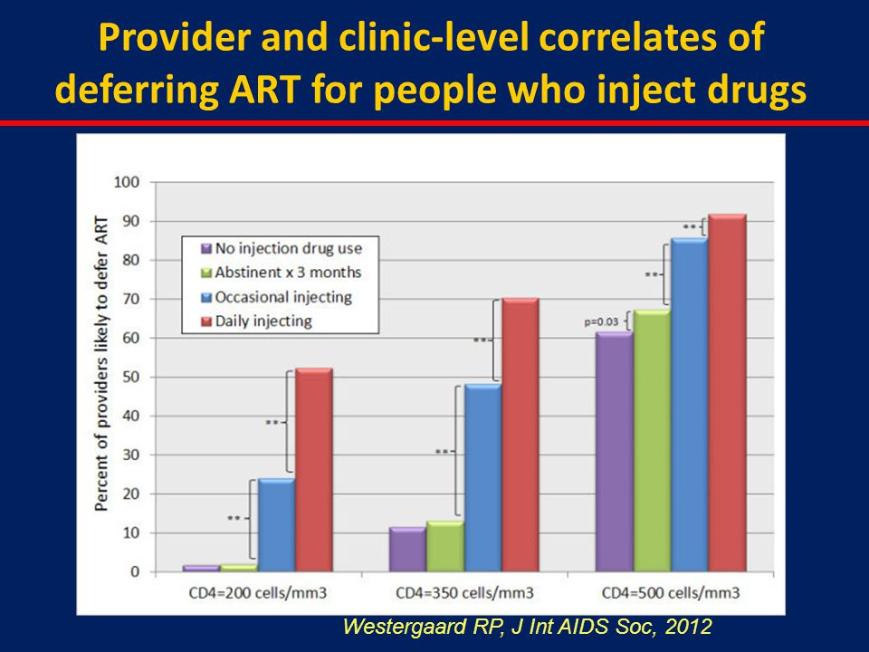 Provider and clinic-level correlates of deferring ART for people who inject drugs Westergaard RP, J Int AIDS Soc, 2012