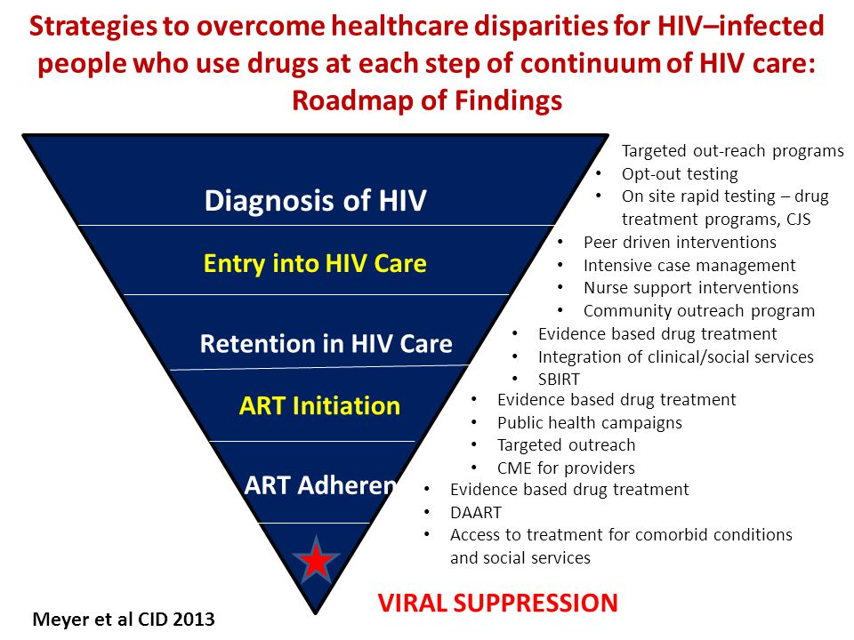 Strategies to overcome healthcare disparities for HIV–infected people who use drugs at each step of continuum of HIV care: Roadmap of Findings Diagnosis of HIV Entry into HIV Care Retention in HIV Care ART Initiation ART Adherence Targeted out-reach programs Opt-out testing On site rapid testing – drug treatment programs, CJS Peer driven interventions Intensive case management Nurse support interventions Community outreach program Evidence based drug treatment Integration of clinical/social services SBIRT Evidence based drug treatment Public health campaigns Targeted outreach CME for providers Evidence based drug treatment DAART Access to treatment for comorbid conditions and social services VIRAL SUPPRESSION Meyer et al CID 2013