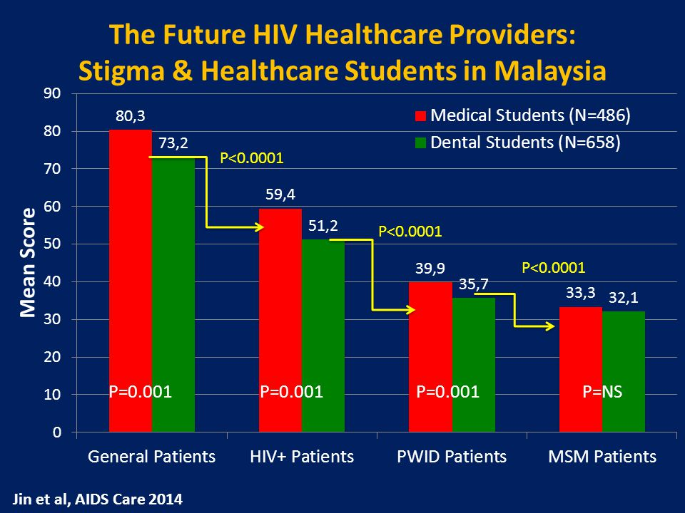 P=0.001 P=NS The Future HIV Healthcare Providers: Stigma & Healthcare Students in Malaysia P<0.0001 Jin et al, AIDS Care 2014