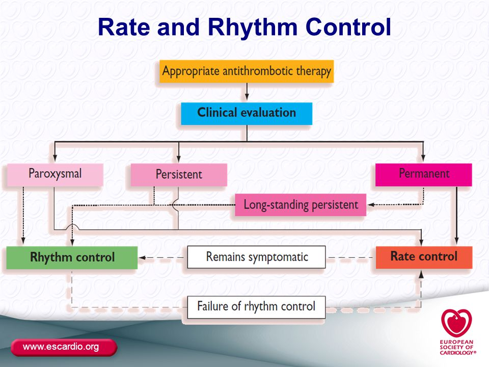 www.escardio.org Rate and Rhythm Control