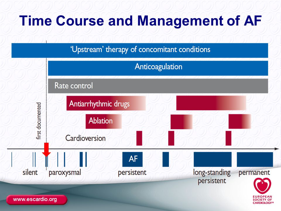 www.escardio.org Time Course and Management of AF