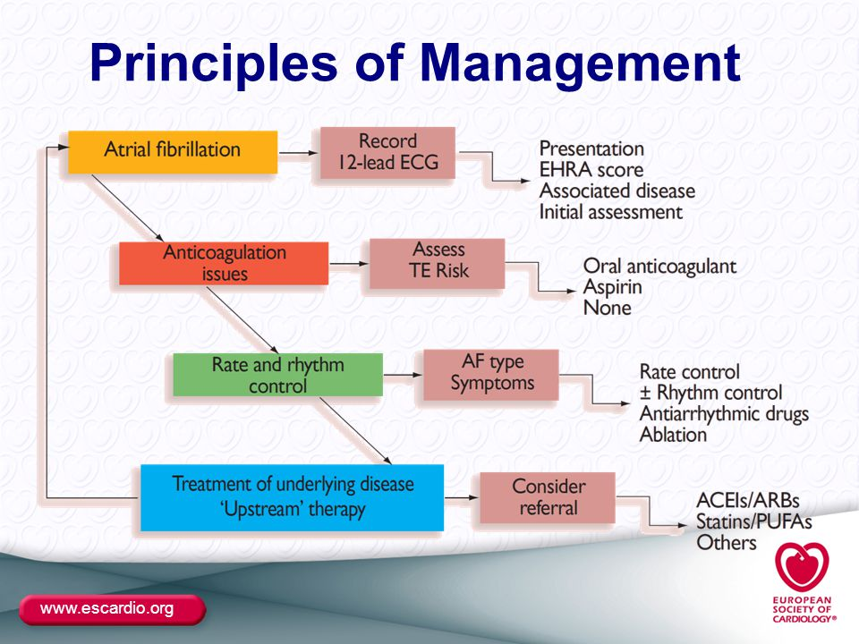www.escardio.org Principles of Management