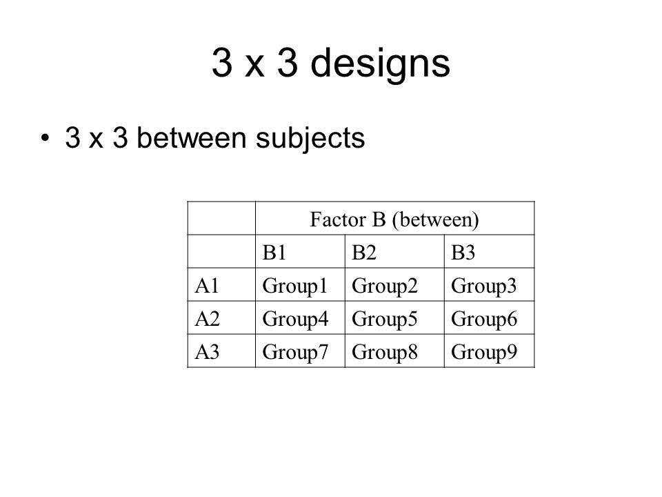 3 x 3 designs 3 x 3 between subjects Factor B (between) B1B2B3 A1Group1Group2Group3 A2Group4Group5Group6 A3Group7Group8Group9