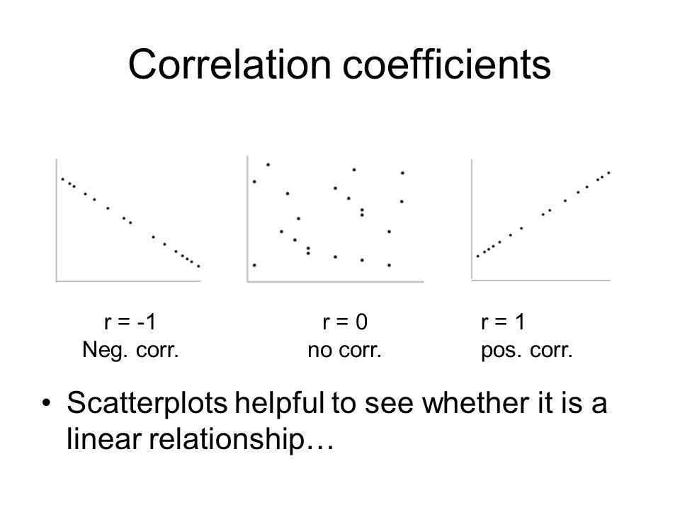 Correlation coefficients Scatterplots helpful to see whether it is a linear relationship… r = -1 Neg.