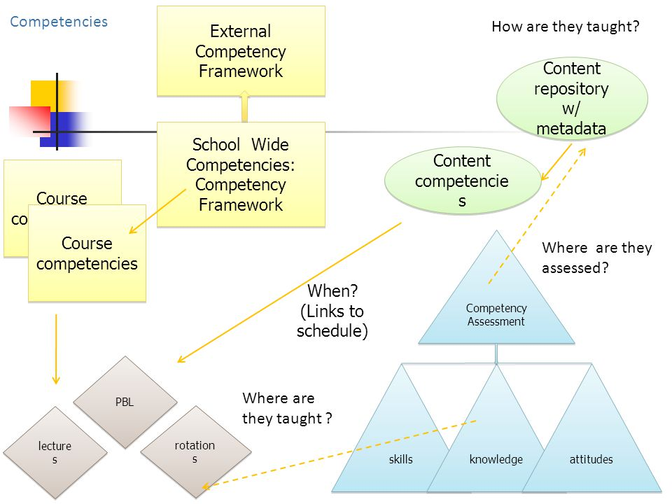 School Wide Competencies: Competency Framework School Wide Competencies: Competency Framework Course competencies Content repository w/ metadata Content repository w/ metadata Content competencie s Content competencie s Competency Assessment skills knowledge attitudes Where are they taught .