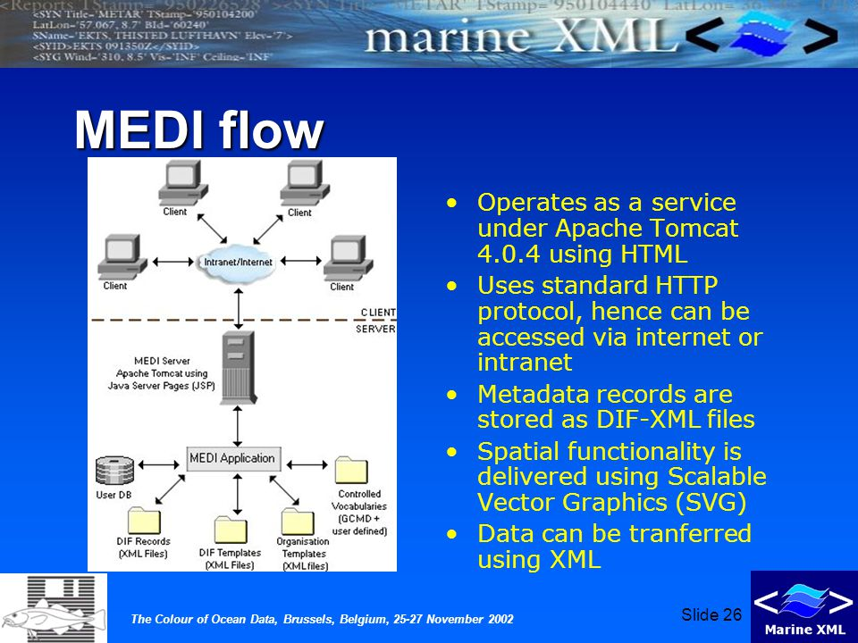 The Colour of Ocean Data, Brussels, Belgium, 25-27 November 2002 Slide 26 MEDI flow Operates as a service under Apache Tomcat 4.0.4 using HTML Uses standard HTTP protocol, hence can be accessed via internet or intranet Metadata records are stored as DIF-XML files Spatial functionality is delivered using Scalable Vector Graphics (SVG) Data can be tranferred using XML