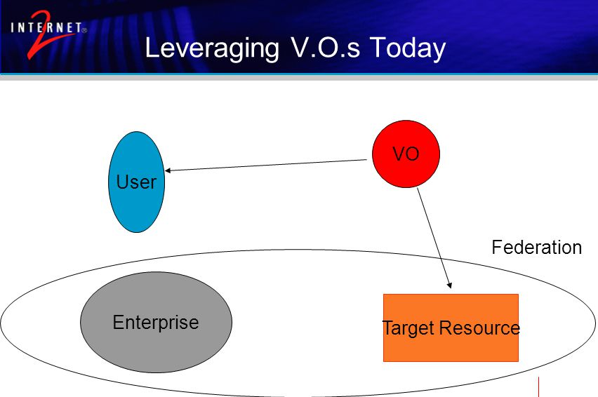 Leveraging V.O.s Today VO Target Resource User Enterprise Federation