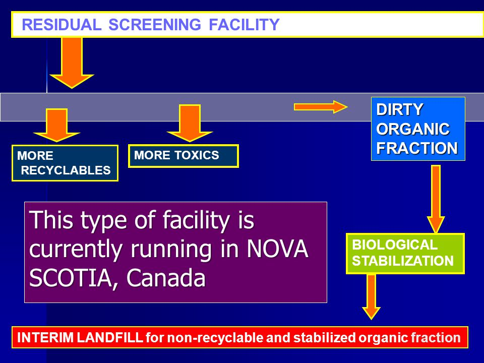 MORE TOXICS RESIDUAL SCREENING FACILITY MORE RECYCLABLES DIRTYORGANICFRACTION INTERIM LANDFILL for non-recyclable and stabilized organic fraction BIOLOGICAL STABILIZATION This type of facility is currently running in NOVA SCOTIA, Canada