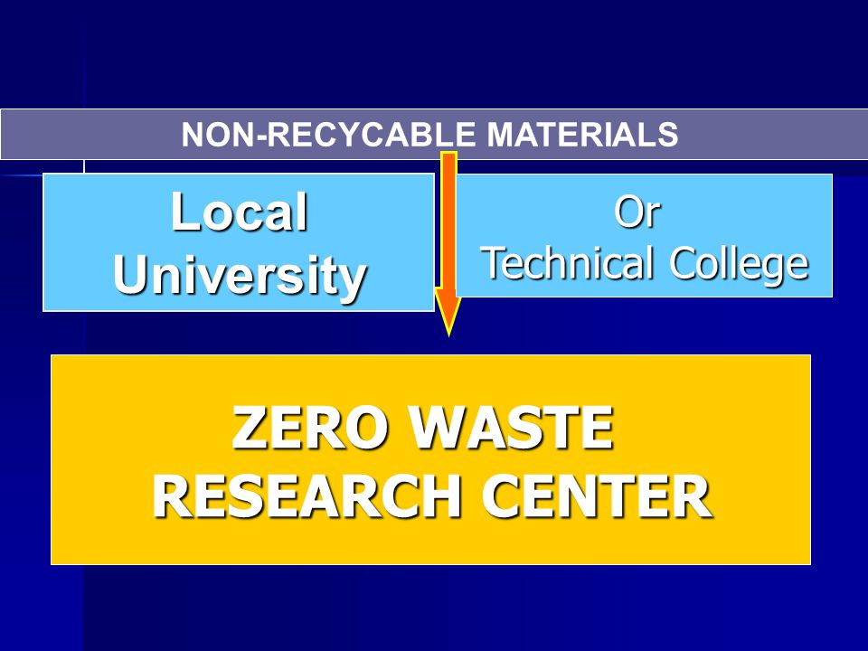 NON-RECYCABLE MATERIALS Local University Or Technical College ZERO WASTE RESEARCH CENTER
