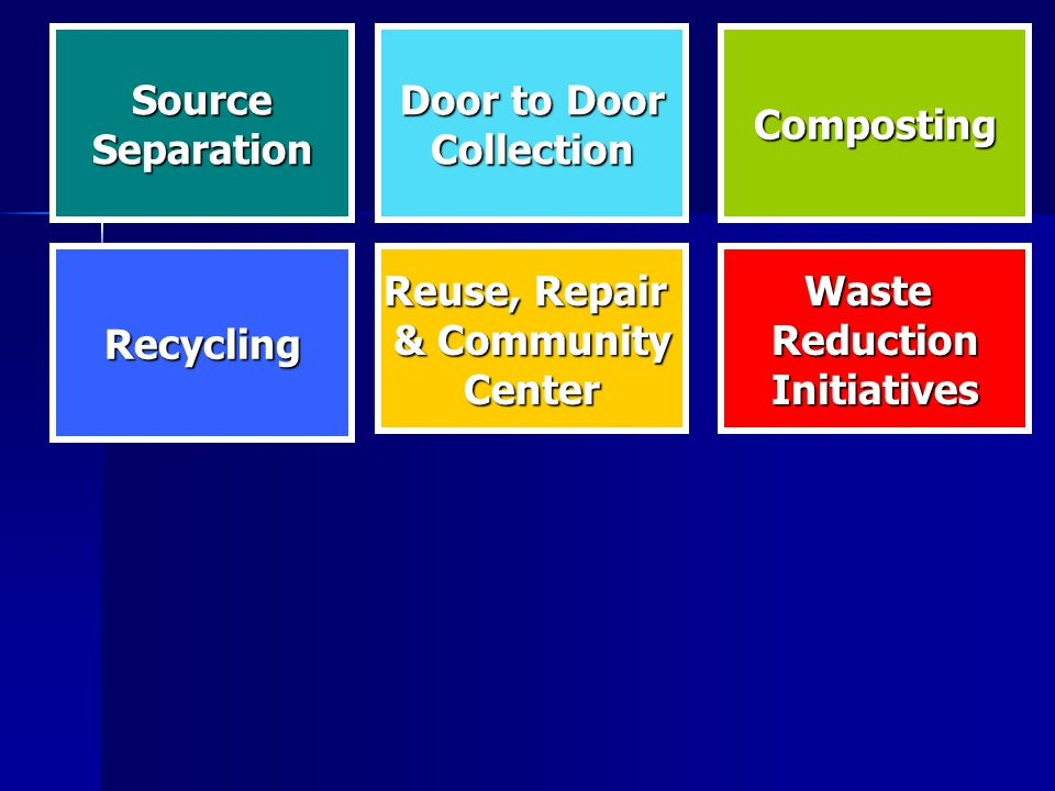 WasteReductionInitiativesRecycling Reuse, Repair & Community Center SourceSeparation Door to Door CollectionComposting