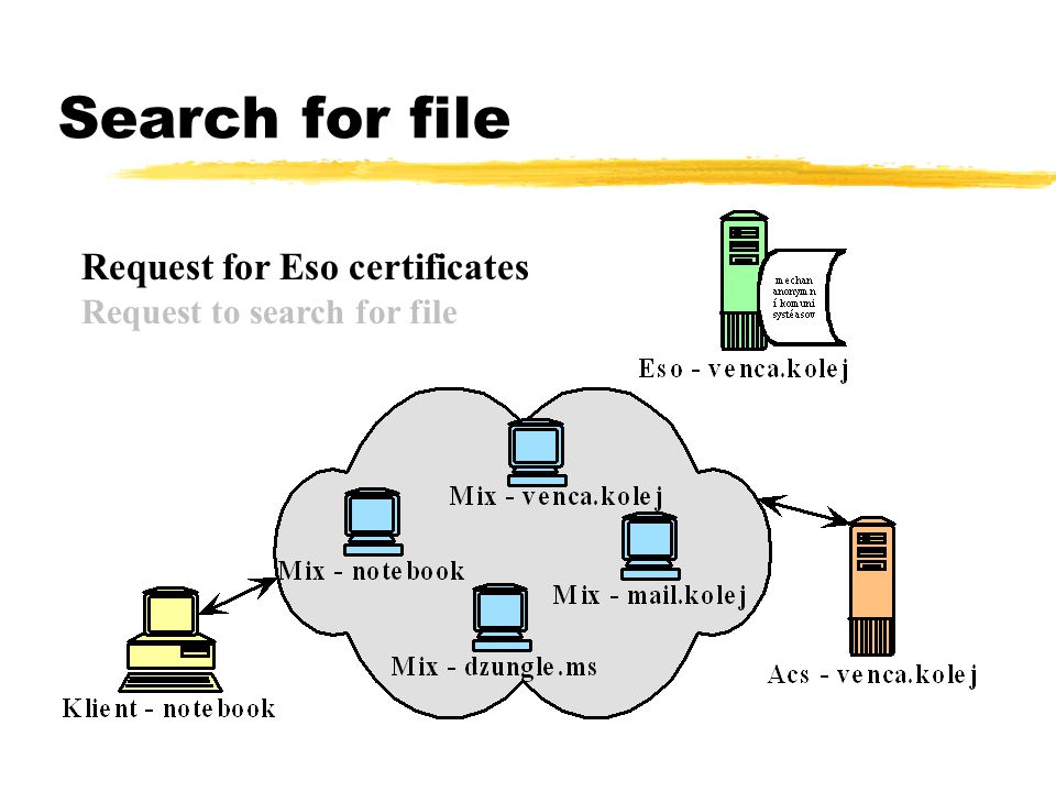Search for file Request for Eso certificates Request to search for file