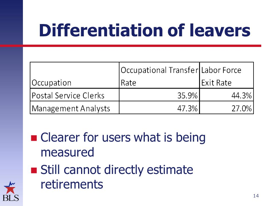 Differentiation of leavers 14 Clearer for users what is being measured Still cannot directly estimate retirements
