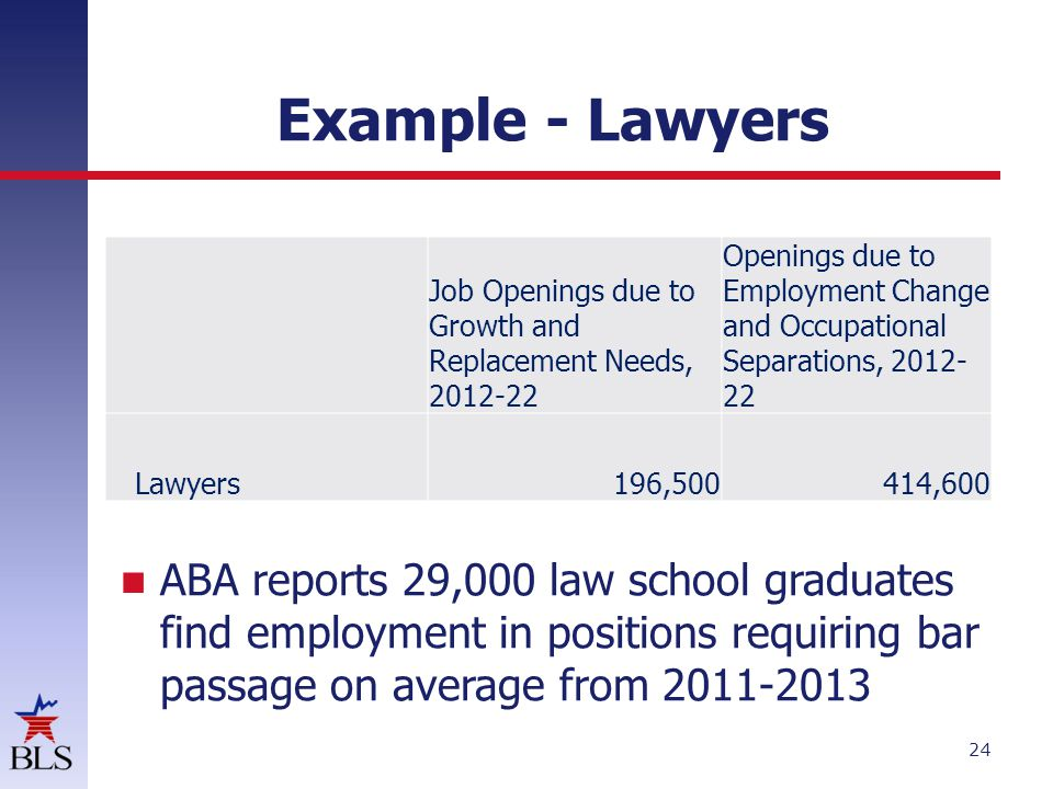Example - Lawyers 24 Job Openings due to Growth and Replacement Needs, 2012-22 Openings due to Employment Change and Occupational Separations, 2012- 22 Lawyers196,500414,600 ABA reports 29,000 law school graduates find employment in positions requiring bar passage on average from 2011-2013