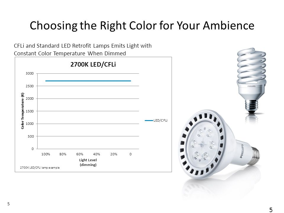 November 01, 2013 _Sector Confidential 5 Choosing the Right Color for Your Ambience 2700K LED/CFLi lamp example 5 CFLi and Standard LED Retrofit Lamps Emits Light with Constant Color Temperature When Dimmed