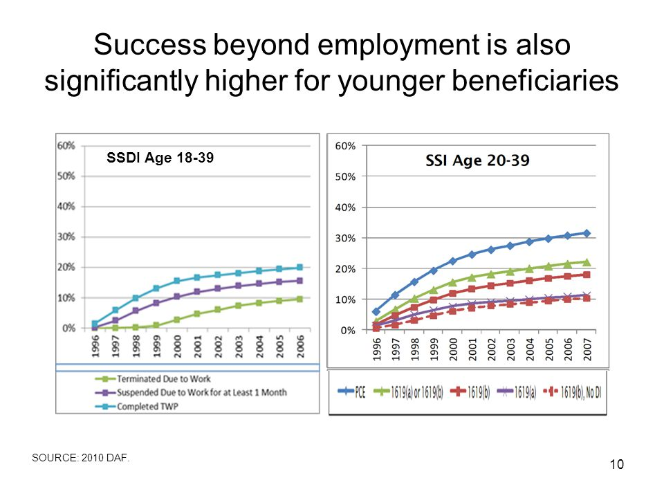 Success beyond employment is also significantly higher for younger beneficiaries 10 SSDI Age 18-39 SOURCE: 2010 DAF.