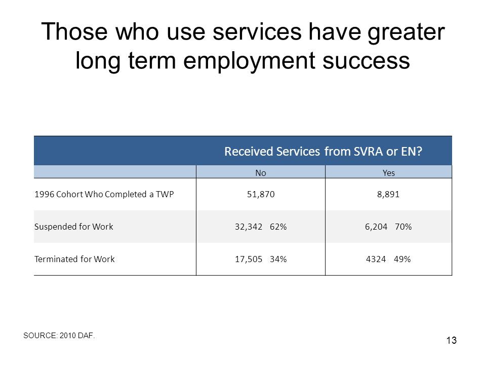 Those who use services have greater long term employment success 13 SOURCE: 2010 DAF.