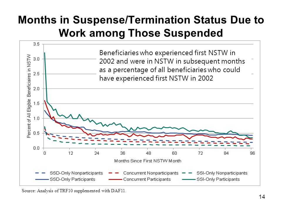 Months in Suspense/Termination Status Due to Work among Those Suspended 14 Source: Analysis of TRF10 supplemented with DAF11.