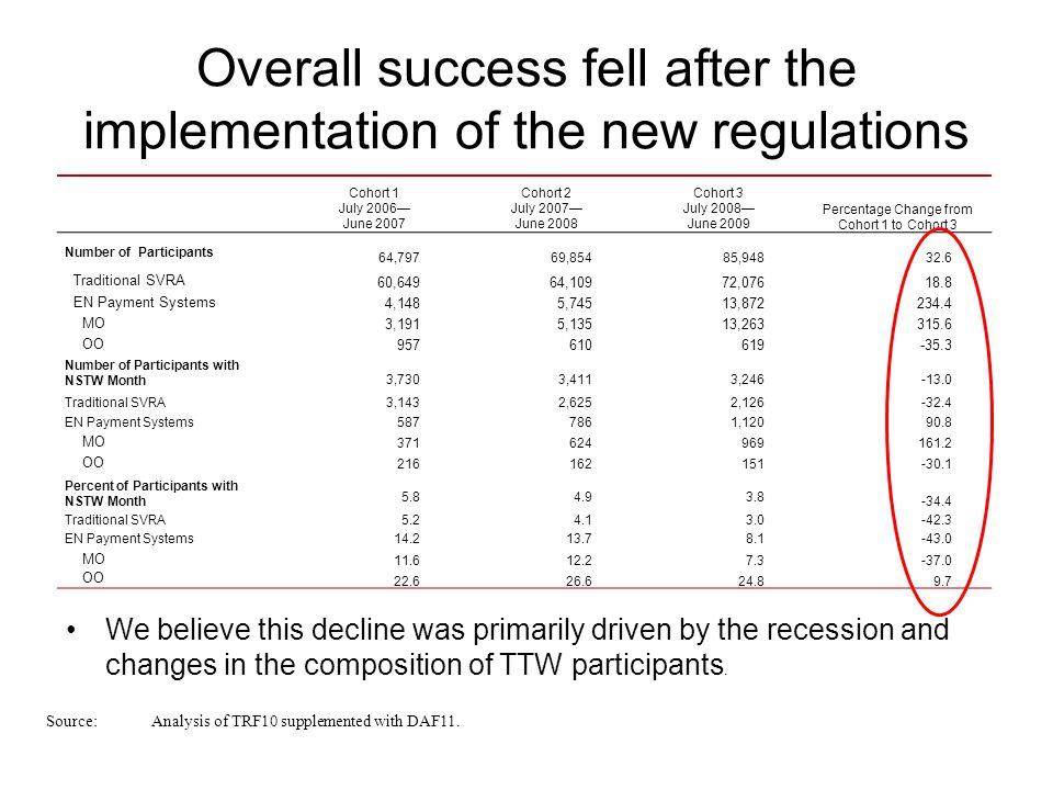 Overall success fell after the implementation of the new regulations Cohort 1 July 2006— June 2007 Cohort 2 July 2007— June 2008 Cohort 3 July 2008— June 2009 Percentage Change from Cohort 1 to Cohort 3 Number of Participants 64,79769,85485,94832.6 Traditional SVRA 60,64964,10972,07618.8 EN Payment Systems 4,1485,74513,872234.4 MO 3,1915,13513,263315.6 OO 957610619-35.3 Number of Participants with NSTW Month 3,7303,4113,246-13.0 Traditional SVRA3,1432,6252,126-32.4 EN Payment Systems5877861,12090.8 MO 371624969161.2 OO 216162151-30.1 Percent of Participants with NSTW Month 5.84.93.8 -34.4 Traditional SVRA5.24.13.0-42.3 EN Payment Systems14.213.78.1-43.0 MO 11.612.27.3-37.0 OO 22.626.624.89.7 Source: Analysis of TRF10 supplemented with DAF11.