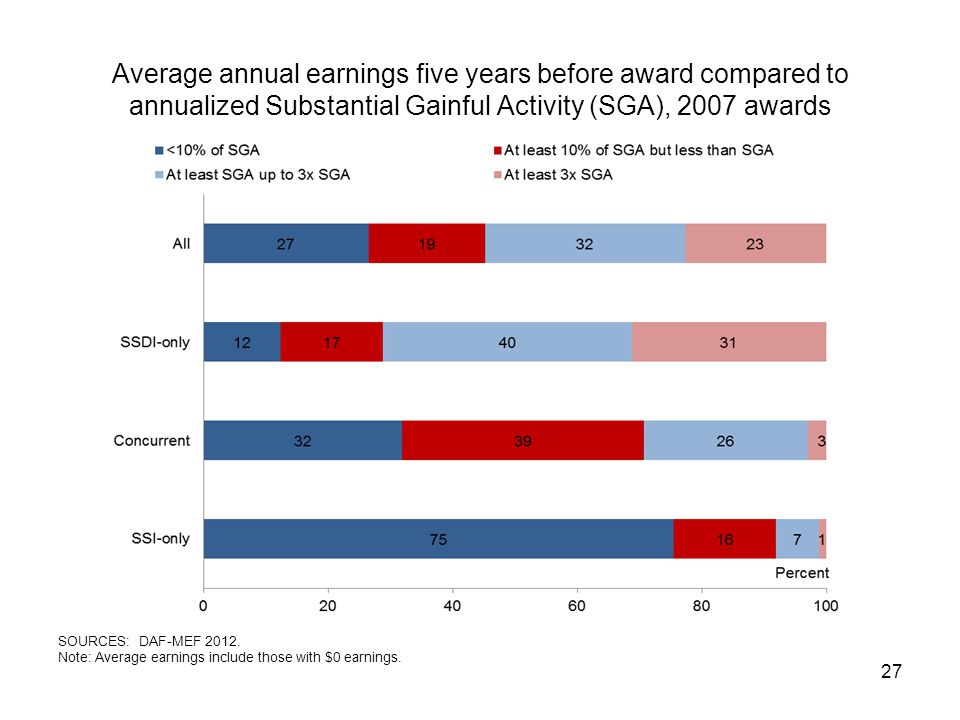 Average annual earnings five years before award compared to annualized Substantial Gainful Activity (SGA), 2007 awards 27 SOURCES: DAF-MEF 2012.