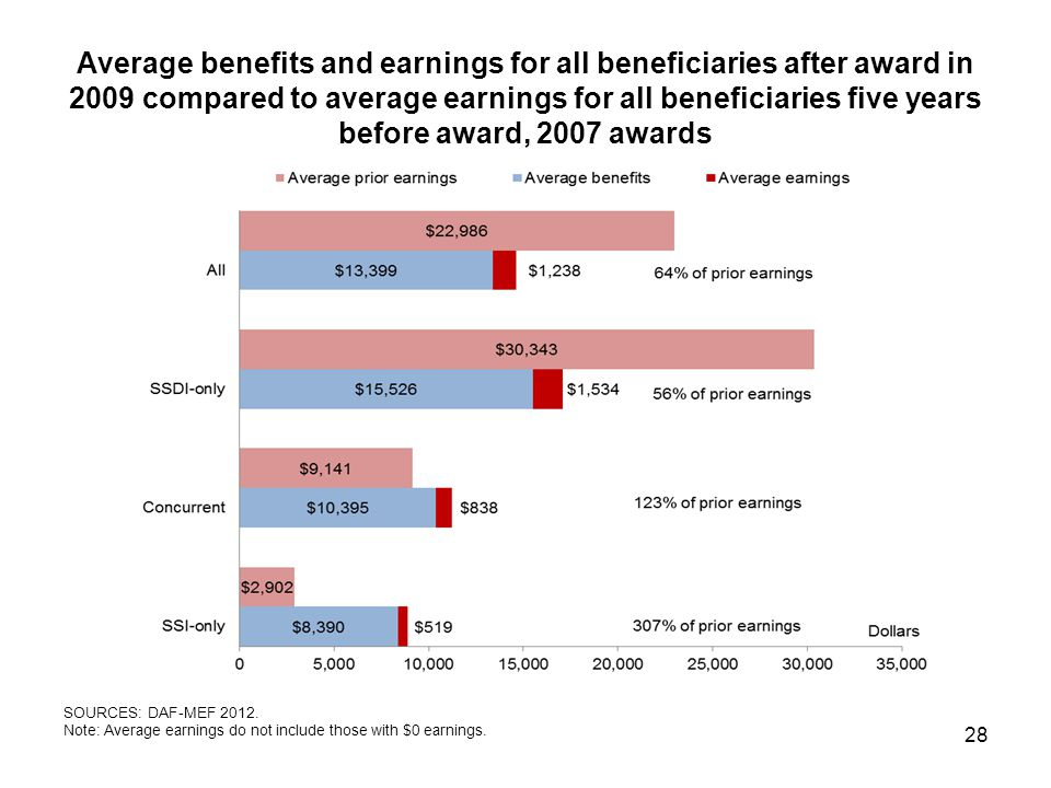 Average benefits and earnings for all beneficiaries after award in 2009 compared to average earnings for all beneficiaries five years before award, 2007 awards 28 SOURCES: DAF-MEF 2012.