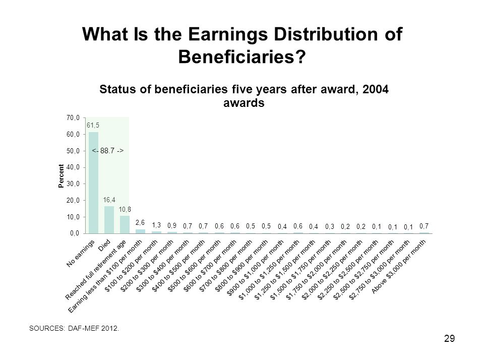 What Is the Earnings Distribution of Beneficiaries 29 SOURCES: DAF-MEF 2012.