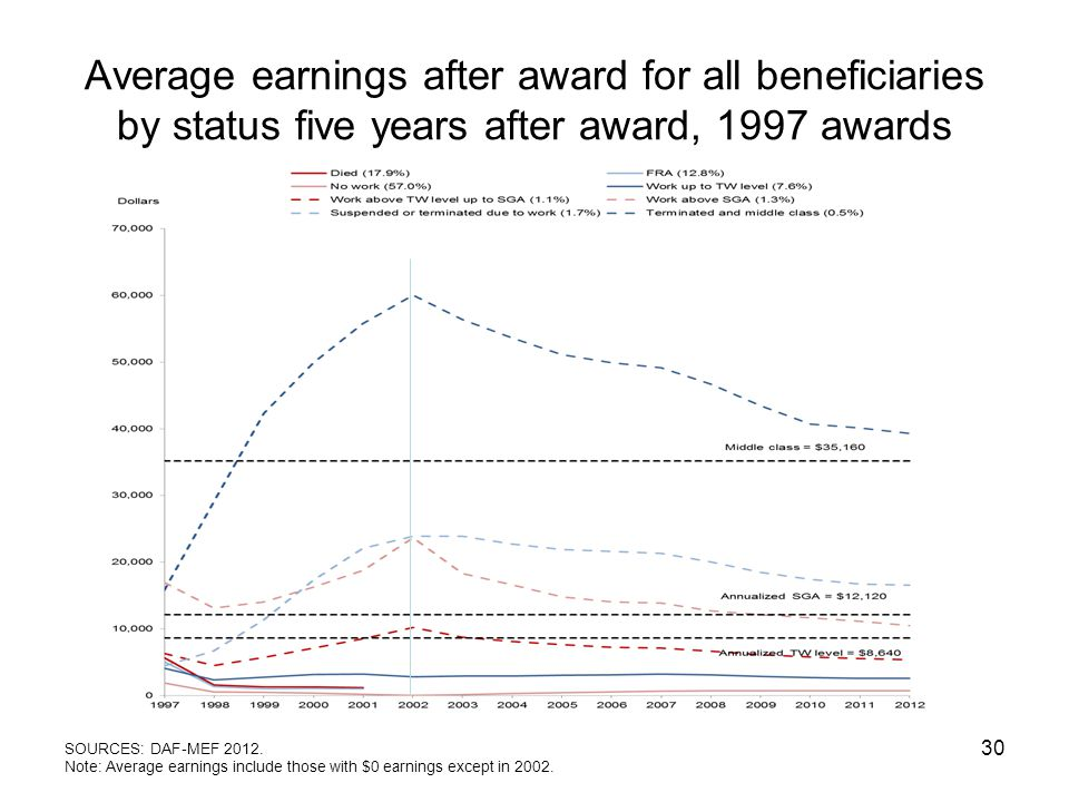 Average earnings after award for all beneficiaries by status five years after award, 1997 awards 30 SOURCES: DAF-MEF 2012.