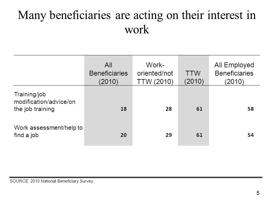Many beneficiaries are acting on their interest in work All Beneficiaries (2010) Work- oriented/not TTW (2010) TTW (2010) All Employed Beneficiaries (2010) Training/job modification/advice/on the job training 18286158 Work assessment/help to find a job 20296154 5 SOURCE: 2010 National Beneficiary Survey.