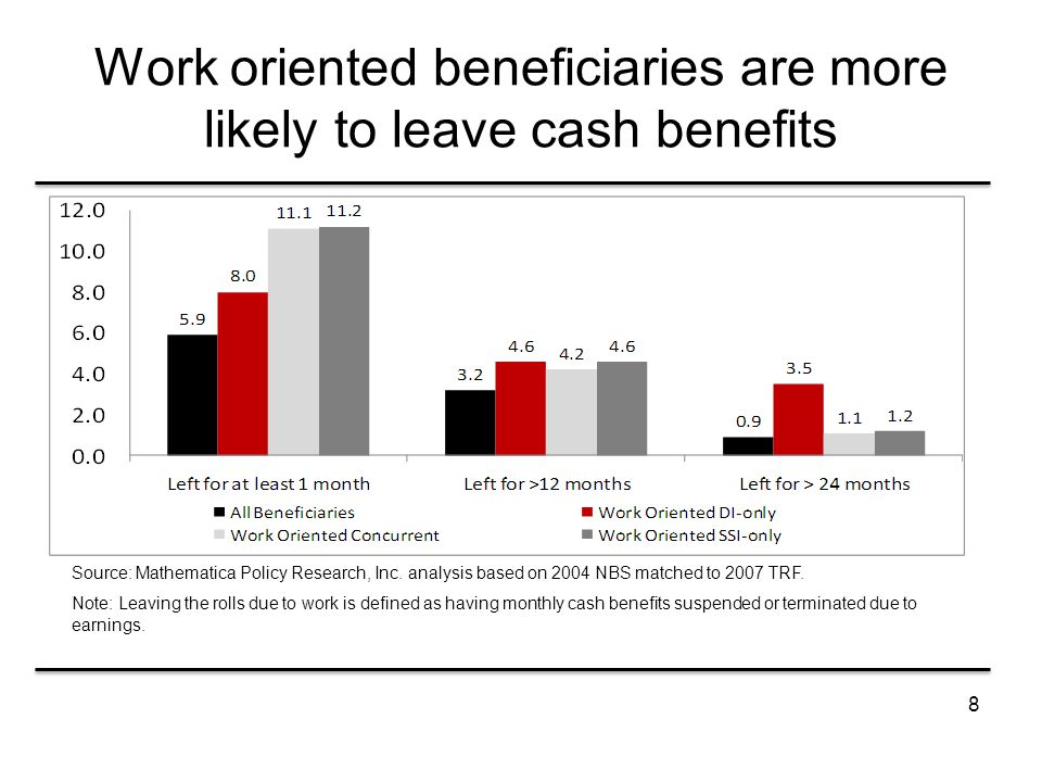 8 Work oriented beneficiaries are more likely to leave cash benefits Source: Mathematica Policy Research, Inc.