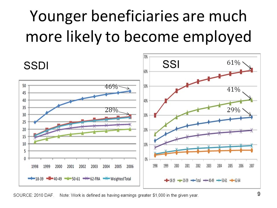 Younger beneficiaries are much more likely to become employed 9 46% 28% SSI SSDI 29% 41% 61% SOURCE: 2010 DAF.