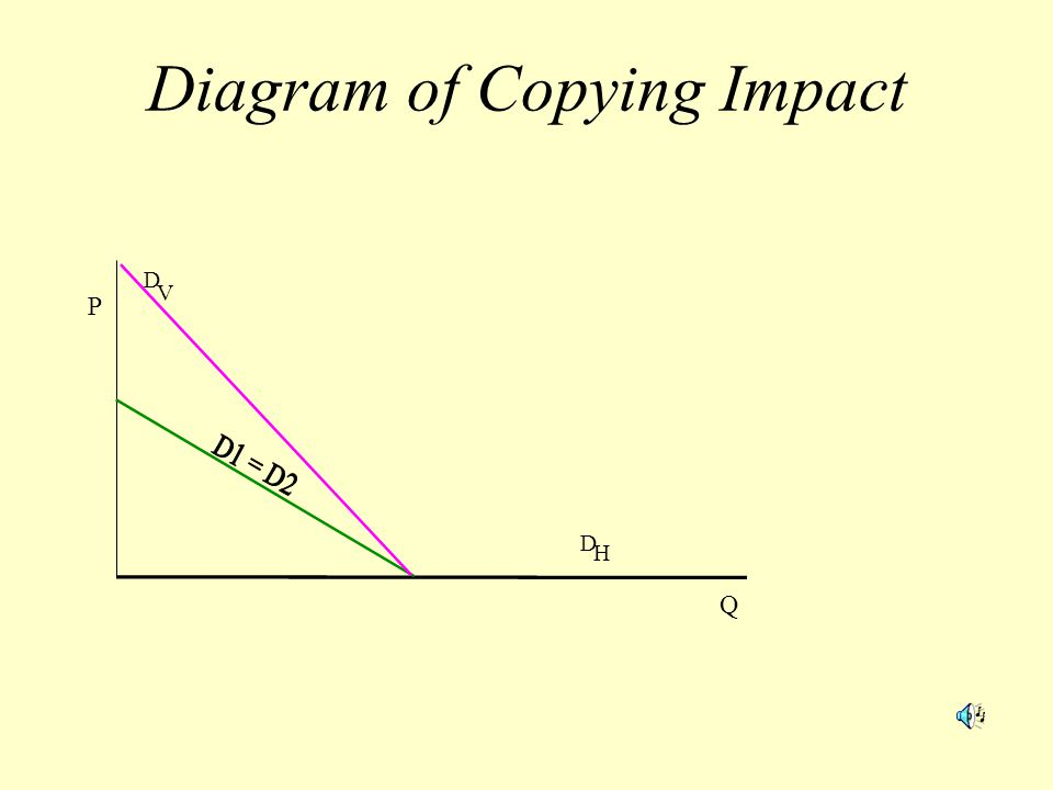Diagram of Copying Impact D V D H Q P