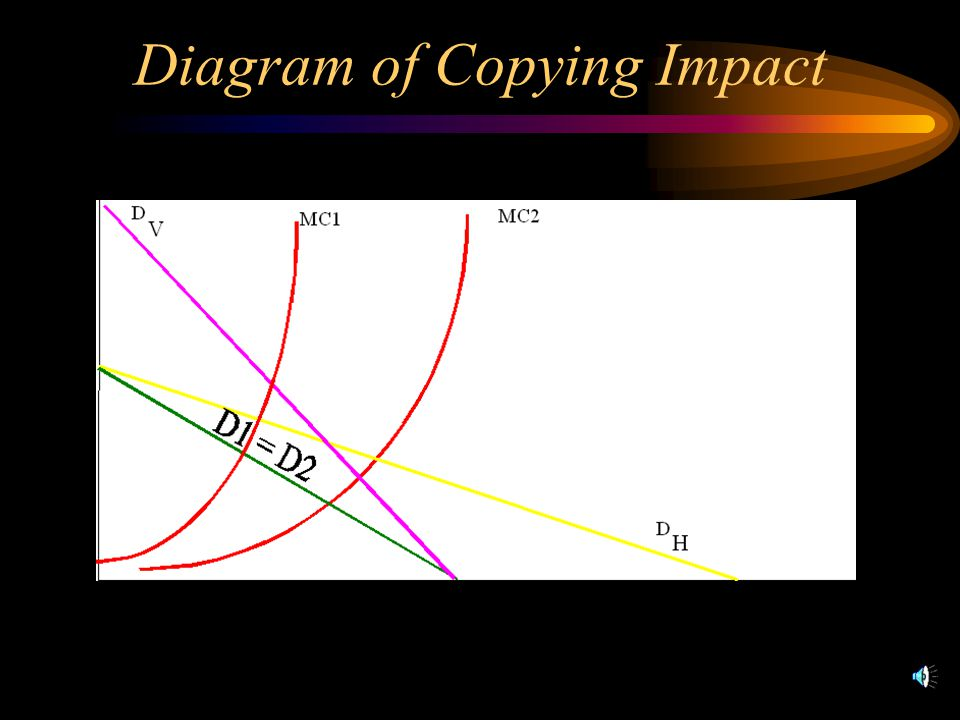 Diagram of Copying Impact