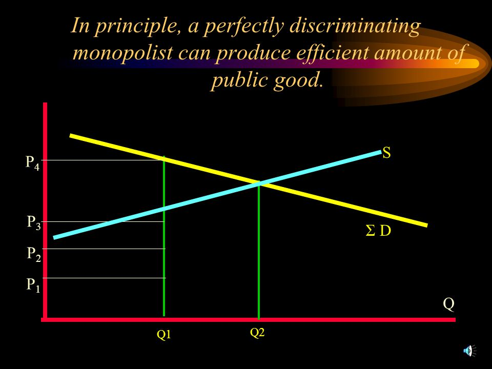 Q Q1 Q2 Σ D P1P1 P3P3 P2P2 P4P4 In principle, a perfectly discriminating monopolist can produce efficient amount of public good.