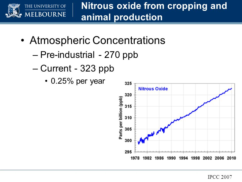 Nitrous oxide from cropping and animal production Atmospheric Concentrations –Pre-industrial - 270 ppb –Current - 323 ppb 0.25% per year IPCC 2007