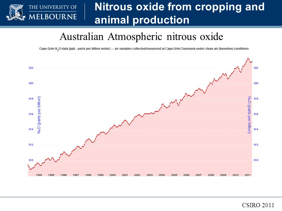 Nitrous oxide from cropping and animal production Australian Atmospheric nitrous oxide CSIRO 2011