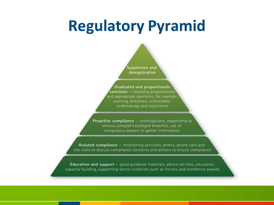Regulatory Pyramid