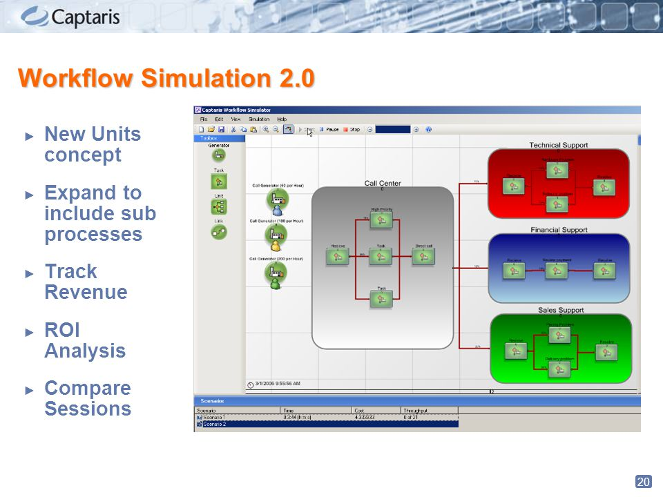 20 Workflow Simulation 2.0 ► New Units concept ► Expand to include sub processes ► Track Revenue ► ROI Analysis ► Compare Sessions