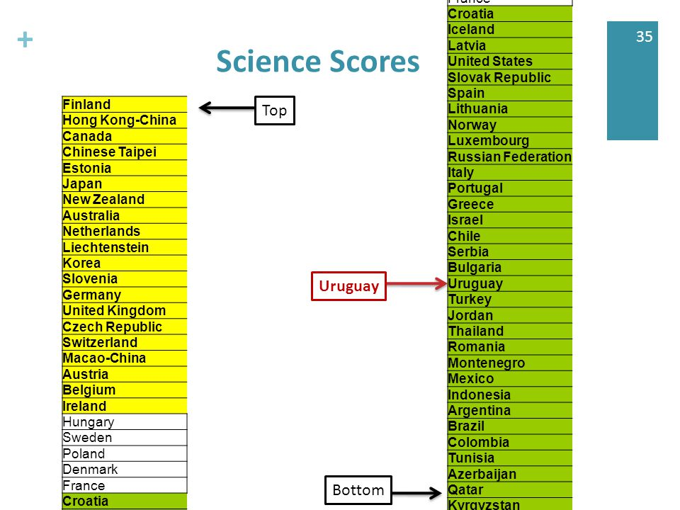 + 35 Science Scores Finland Hong Kong-China Canada Chinese Taipei Estonia Japan New Zealand Australia Netherlands Liechtenstein Korea Slovenia Germany United Kingdom Czech Republic Switzerland Macao-China Austria Belgium Ireland Hungary Sweden Poland Denmark France Croatia Iceland Latvia United States Slovak Republic Spain Lithuania Norway Luxembourg Russian Federation Italy Portugal Greece Israel Chile Serbia Bulgaria Uruguay Turkey Jordan Thailand Romania Montenegro Mexico Indonesia Argentina Brazil Colombia Tunisia Azerbaijan Qatar Kyrgyzstan Finland Hong Kong-China Canada Chinese Taipei Estonia Japan New Zealand Australia Netherlands Liechtenstein Korea Slovenia Germany United Kingdom Czech Republic Switzerland Macao-China Austria Belgium Ireland Hungary Sweden Poland Denmark France Croatia Iceland Latvia United States Slovak Republic Spain Lithuania Norway Luxembourg Russian Federation Italy Portugal Greece Israel Chile Serbia Bulgaria Uruguay Turkey Jordan Thailand Romania Montenegro Mexico Indonesia Argentina Brazil Colombia Tunisia Azerbaijan Qatar Kyrgyzstan Top Bottom Uruguay